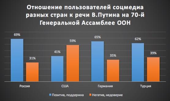30_09_2015_Путин_на_70_UNGA