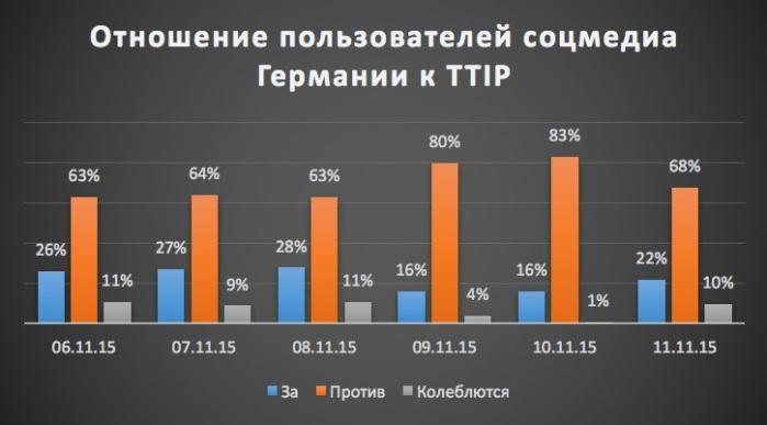 12_11_2015_Отношение_Германии_к_TTIP